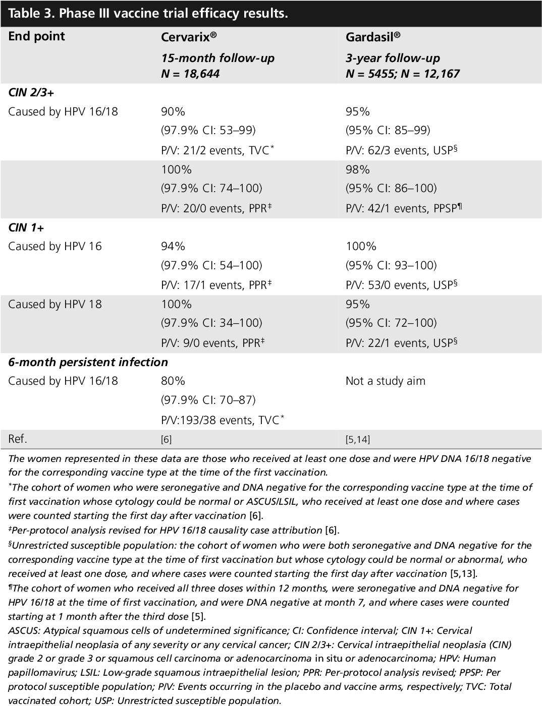 PDF] Prophylactic human papillomavirus vaccines to prevent