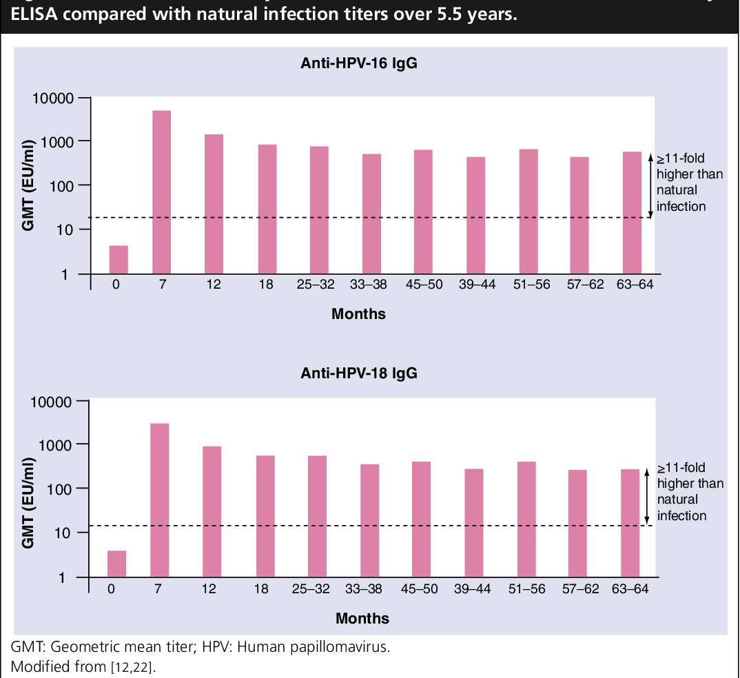 PDF] Prophylactic human papillomavirus vaccines to prevent cervical