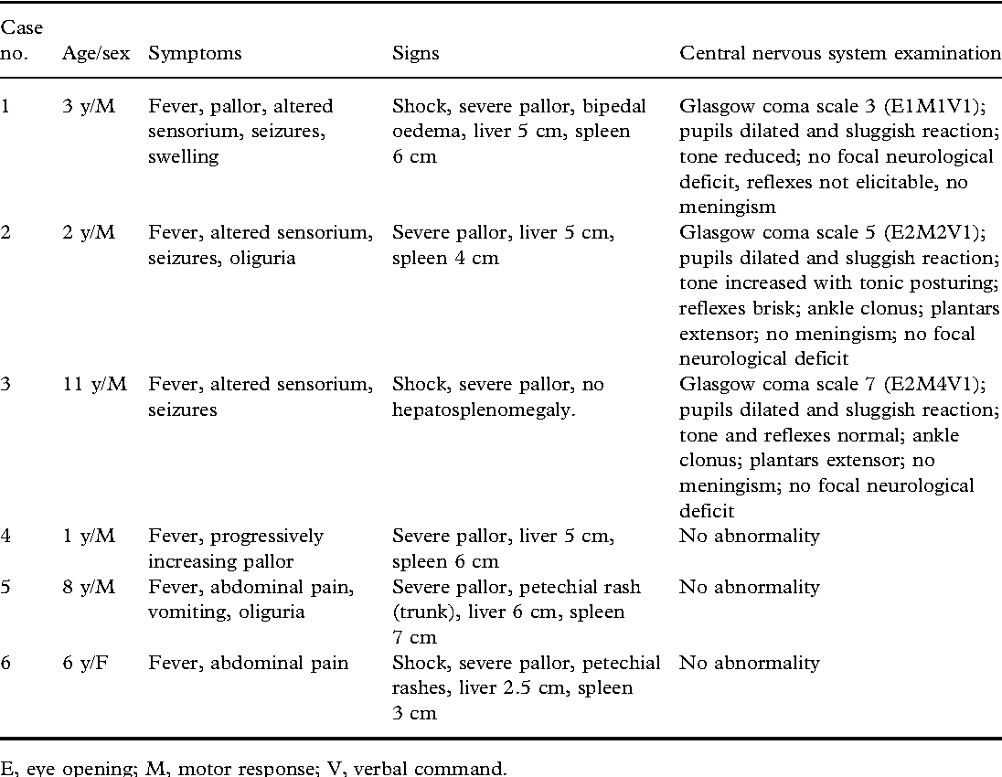 TABLE 1. Clinical profile of patients with P. vivax malaria.