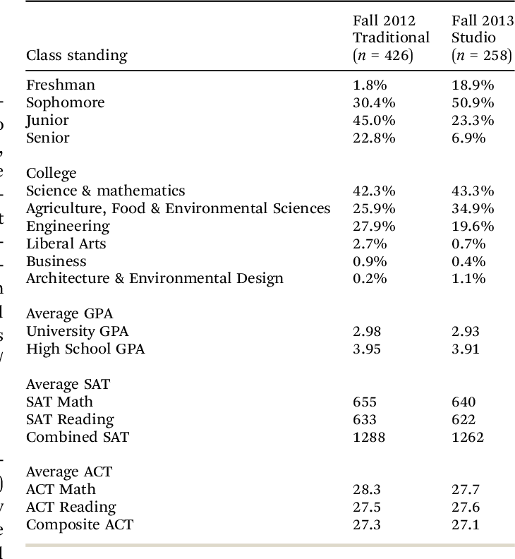 Table 1 from An examination of student outcomes in studio chemistry
