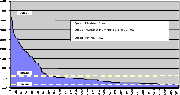 Figure 5 from Optimization of the hydrological utilization for