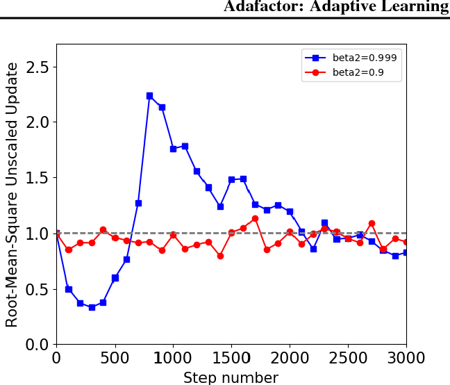 Figure 2 for Adafactor: Adaptive Learning Rates with Sublinear Memory Cost