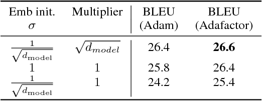 Figure 4 for Adafactor: Adaptive Learning Rates with Sublinear Memory Cost