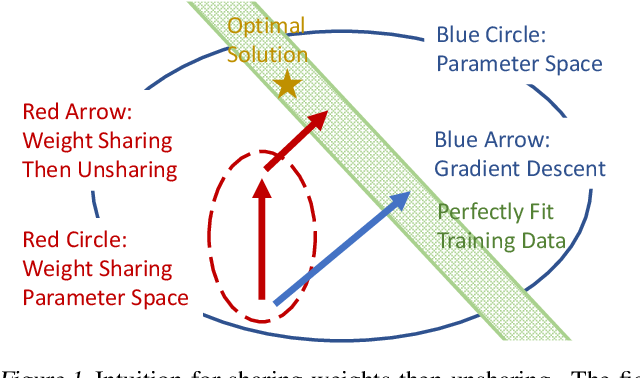 Figure 1 for Speeding up Deep Model Training by Sharing Weights and Then Unsharing