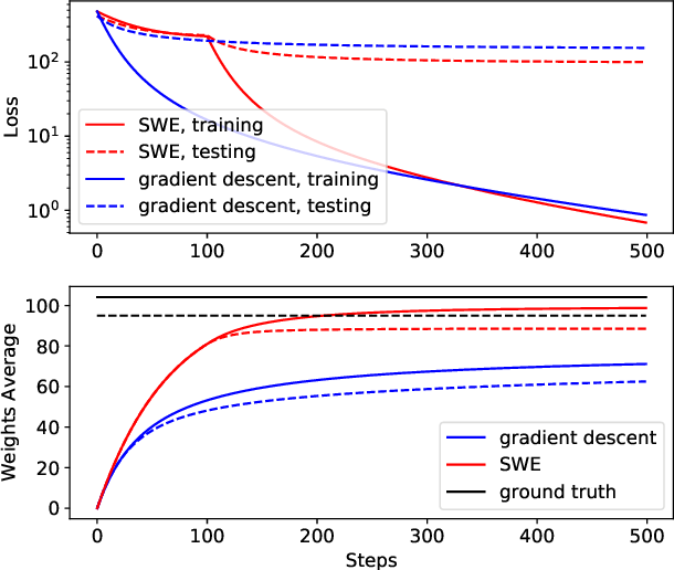 Figure 3 for Speeding up Deep Model Training by Sharing Weights and Then Unsharing
