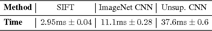 Figure 2 for Descriptor Matching with Convolutional Neural Networks: a Comparison to SIFT