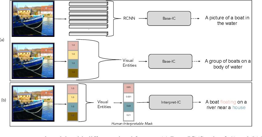 Figure 1 for Integrating Image Captioning with Rule-based Entity Masking