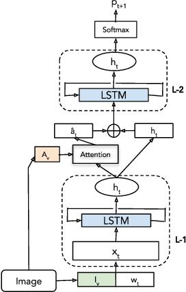 Figure 3 for Integrating Image Captioning with Rule-based Entity Masking