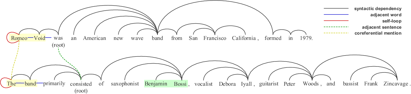 Figure 3 for Coarse-to-Fine Entity Representations for Document-level Relation Extraction