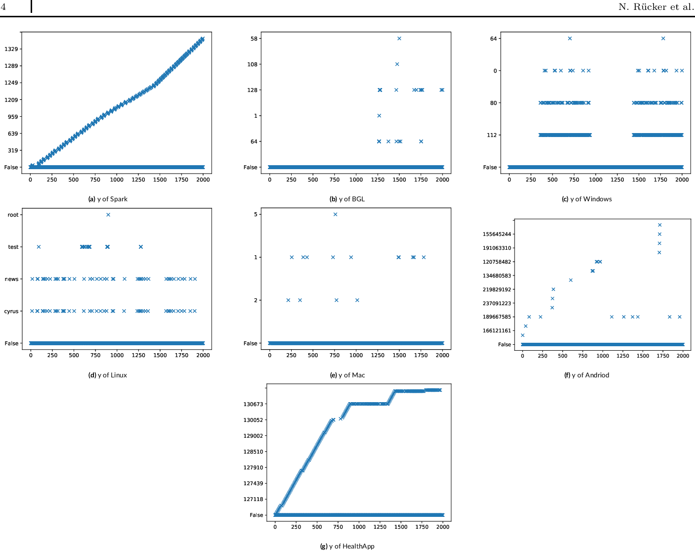 Figure 2 for FlexParser -- the adaptive log file parser for continuous results in a changing world