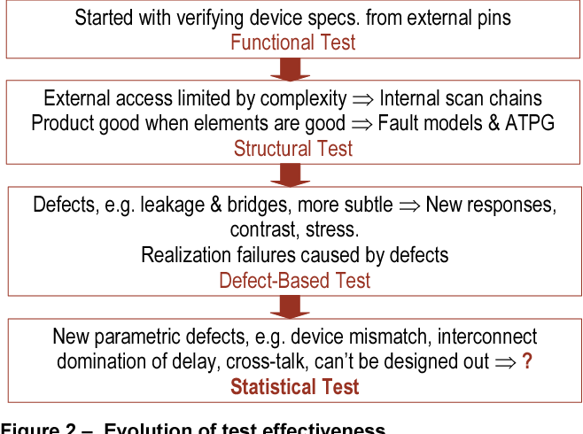 Figure 2 from Statistical test: A new paradigm to improve