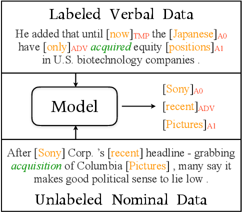 Figure 1 for Unsupervised Transfer of Semantic Role Models from Verbal to Nominal Domain