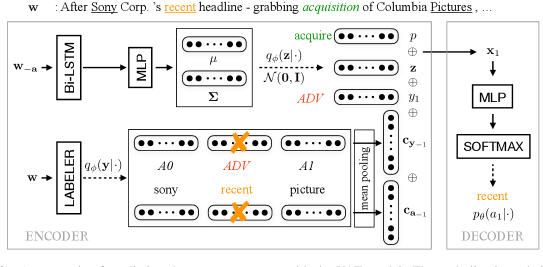 Figure 3 for Unsupervised Transfer of Semantic Role Models from Verbal to Nominal Domain