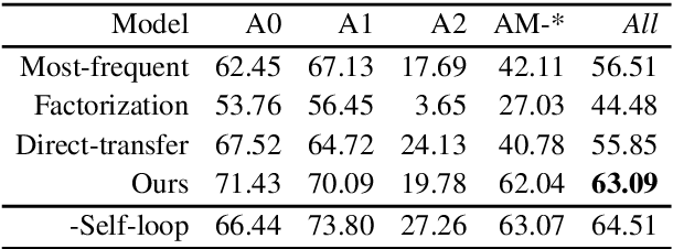 Figure 4 for Unsupervised Transfer of Semantic Role Models from Verbal to Nominal Domain