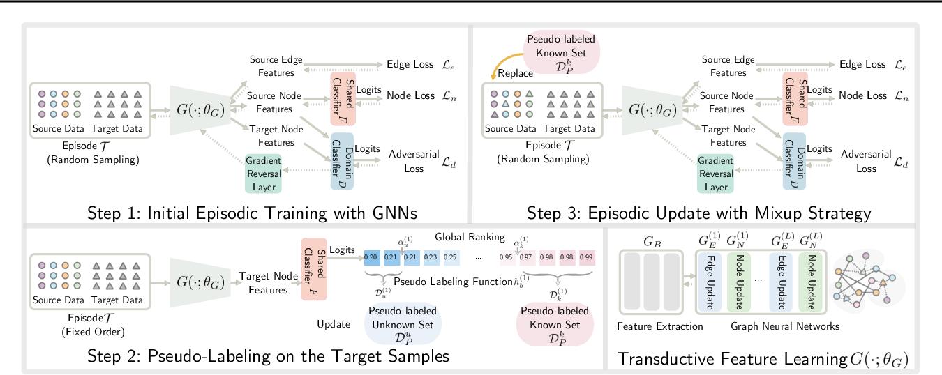 Figure 1 for Progressive Graph Learning for Open-Set Domain Adaptation