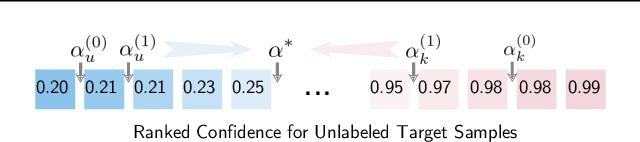 Figure 3 for Progressive Graph Learning for Open-Set Domain Adaptation