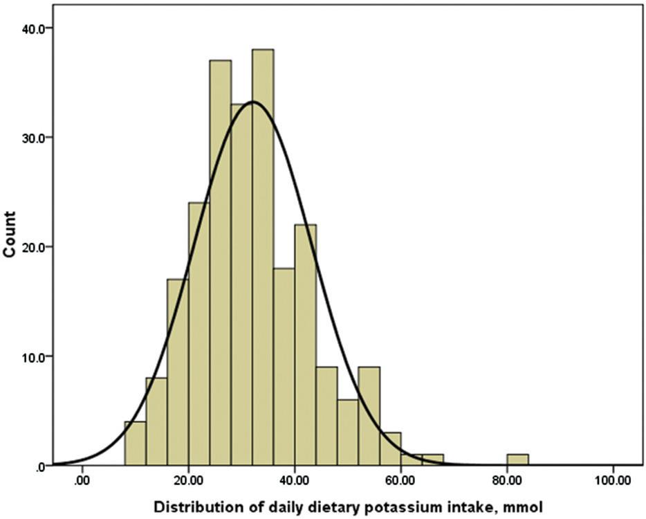 Potassium Metabolism In Continuous Ambulatory Peritoneal Dialysis