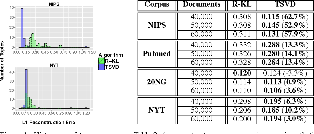 Figure 2 for A provable SVD-based algorithm for learning topics in dominant admixture corpus