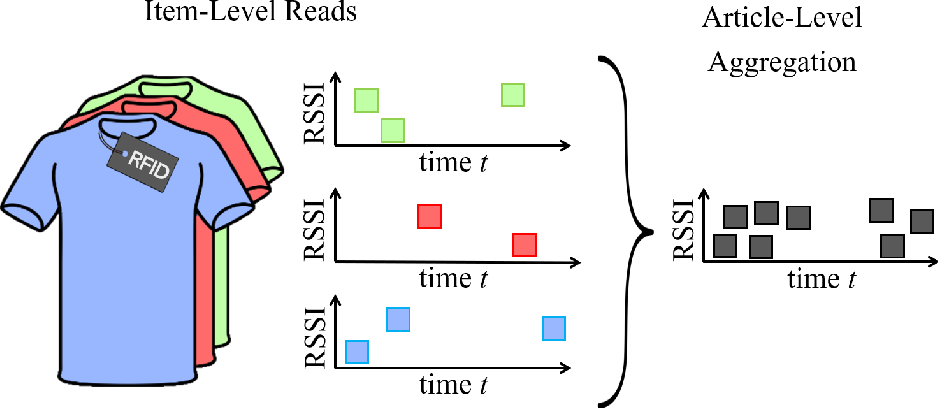 Figure 1 for RFID-based Article-to-Fixture Predictions in Real-World Fashion Stores