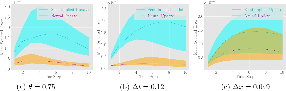 Figure 4 for Semi-Implicit Neural Solver for Time-dependent Partial Differential Equations