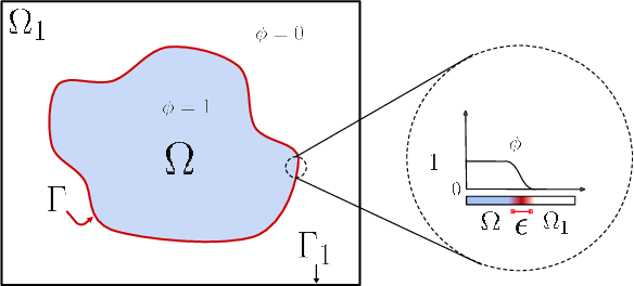 Figure 1 for Semi-Implicit Neural Solver for Time-dependent Partial Differential Equations