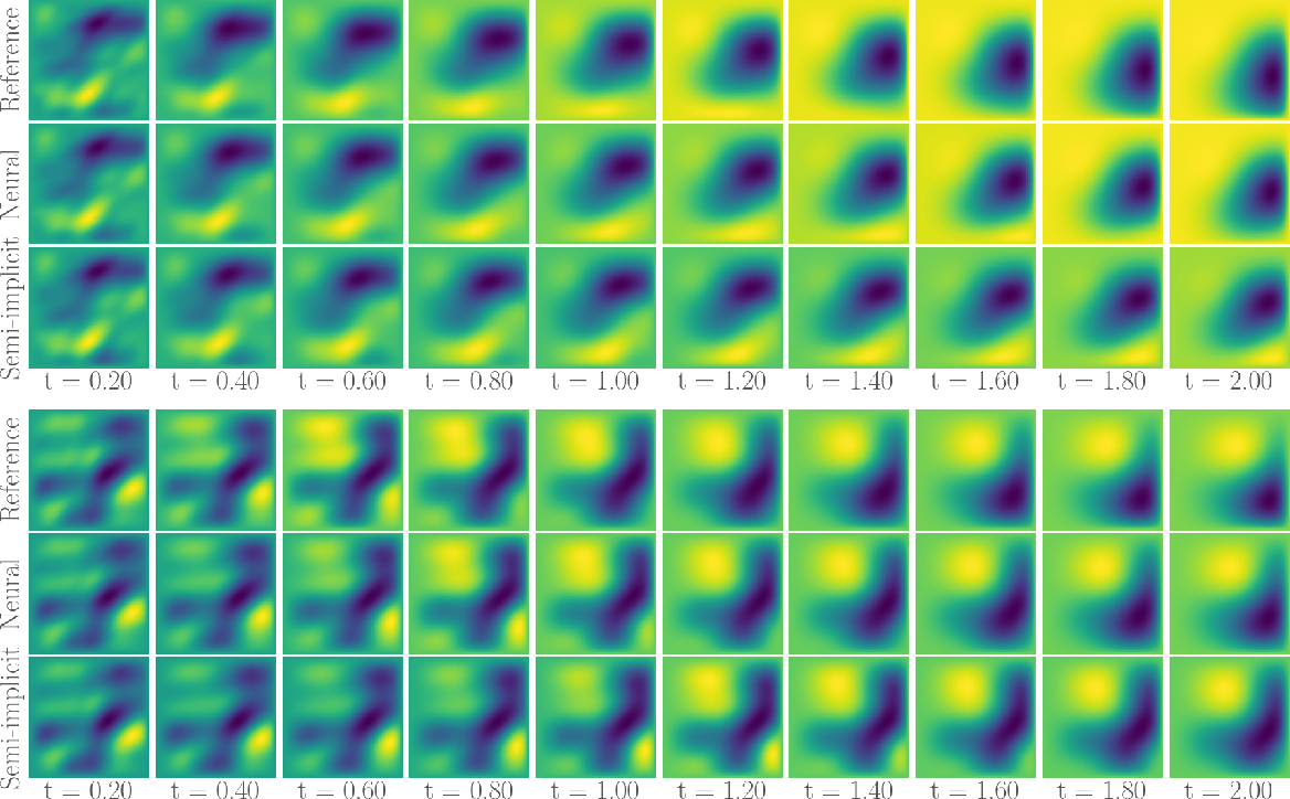 Figure 3 for Semi-Implicit Neural Solver for Time-dependent Partial Differential Equations