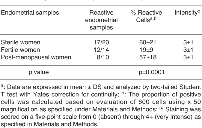 Table 1 from Expression of NA/1 symporter (NIS) in endometrial