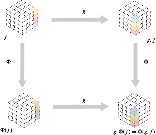 Figure 1 for A Data and Compute Efficient Design for Limited-Resources Deep Learning