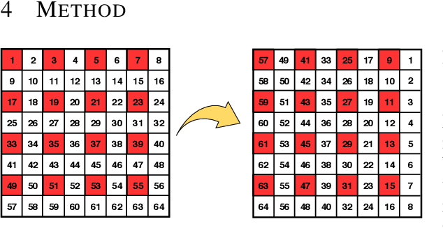Figure 3 for A Data and Compute Efficient Design for Limited-Resources Deep Learning