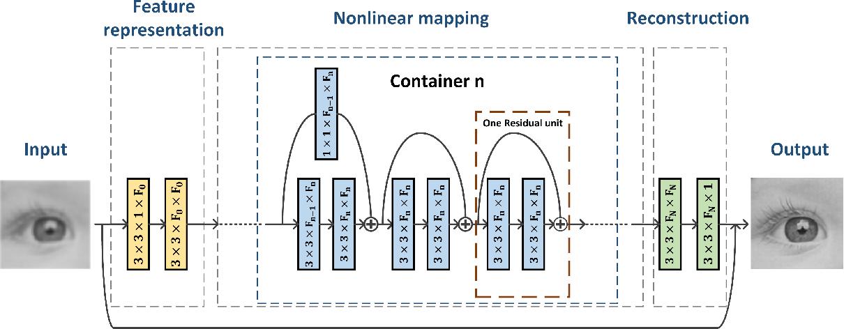 Figure 1 for Single Image Super-resolution via a Lightweight Residual Convolutional Neural Network