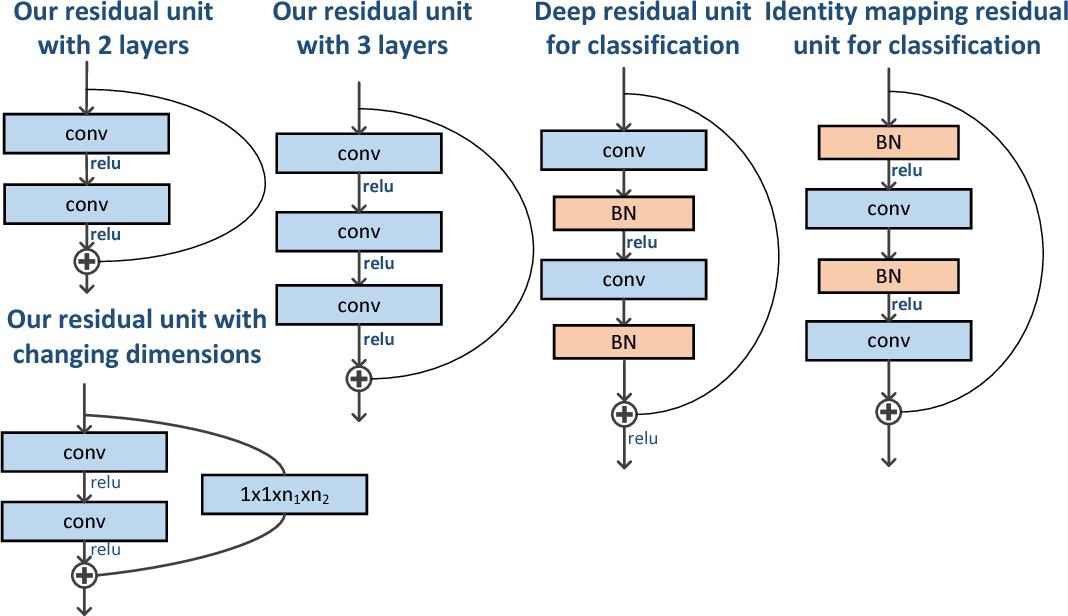 Figure 2 for Single Image Super-resolution via a Lightweight Residual Convolutional Neural Network