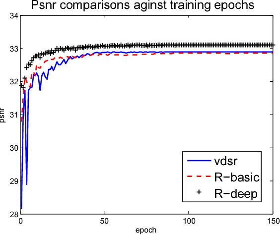 Figure 4 for Single Image Super-resolution via a Lightweight Residual Convolutional Neural Network