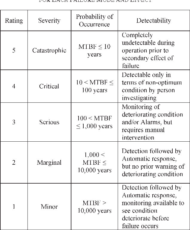 Table III from What Is RCM and How Could It Be Applied to