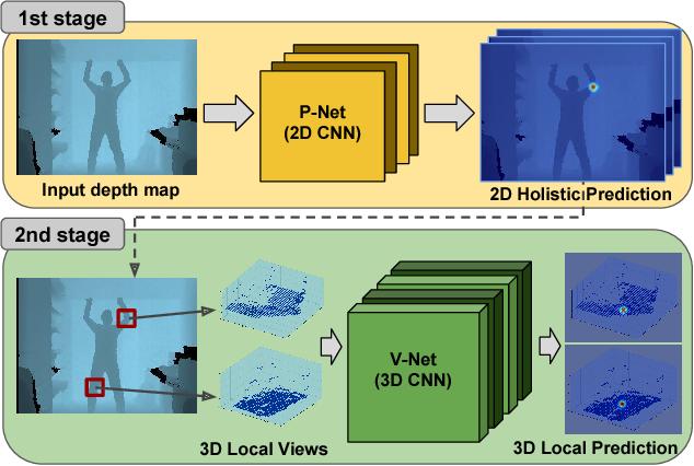 Figure 1 for Holistic Planimetric prediction to Local Volumetric prediction for 3D Human Pose Estimation