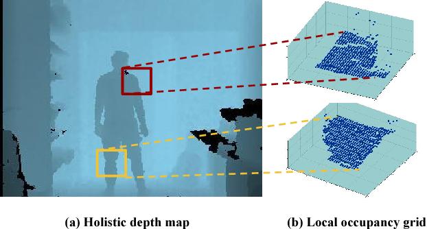 Figure 3 for Holistic Planimetric prediction to Local Volumetric prediction for 3D Human Pose Estimation