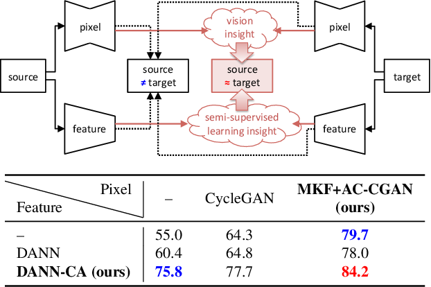 Figure 1 for Joint Pixel and Feature-level Domain Adaptation in the Wild