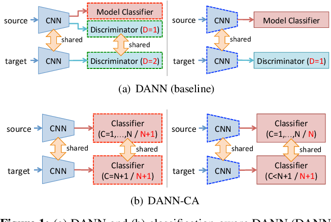 Figure 2 for Joint Pixel and Feature-level Domain Adaptation in the Wild