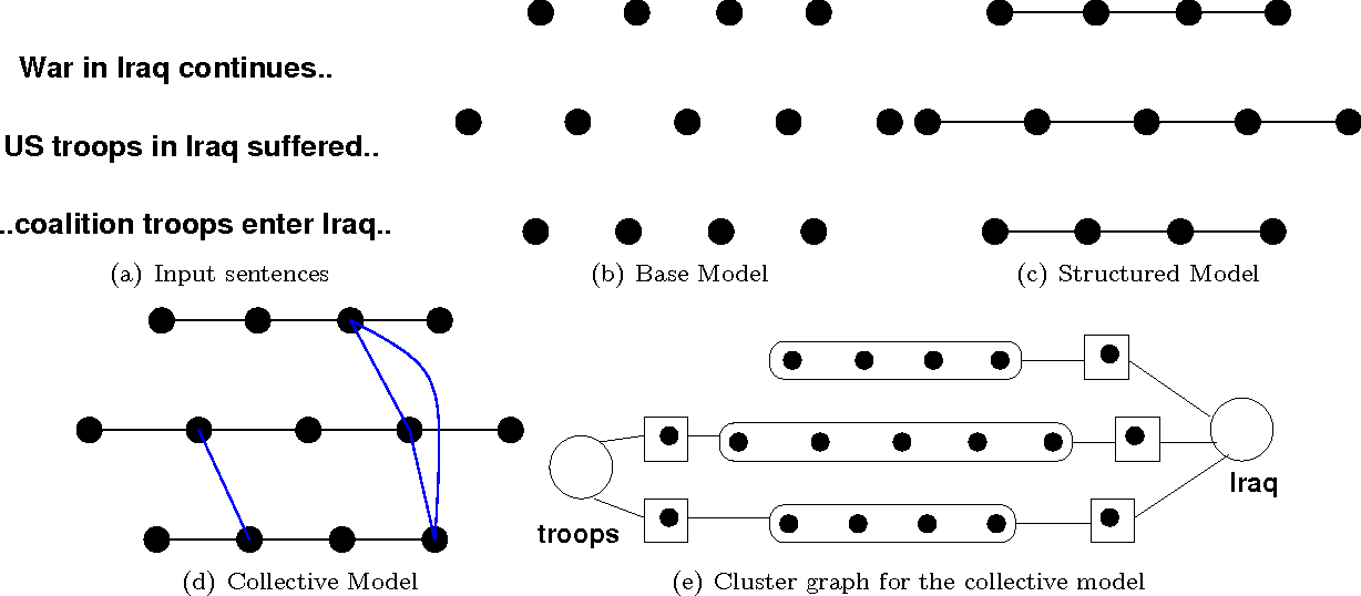 Figure 1 for Generalized Collective Inference with Symmetric Clique Potentials
