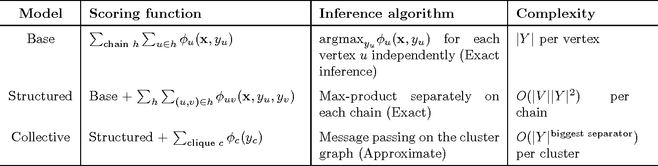 Figure 2 for Generalized Collective Inference with Symmetric Clique Potentials