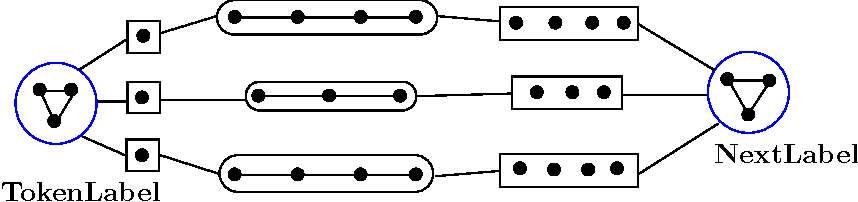 Figure 4 for Generalized Collective Inference with Symmetric Clique Potentials
