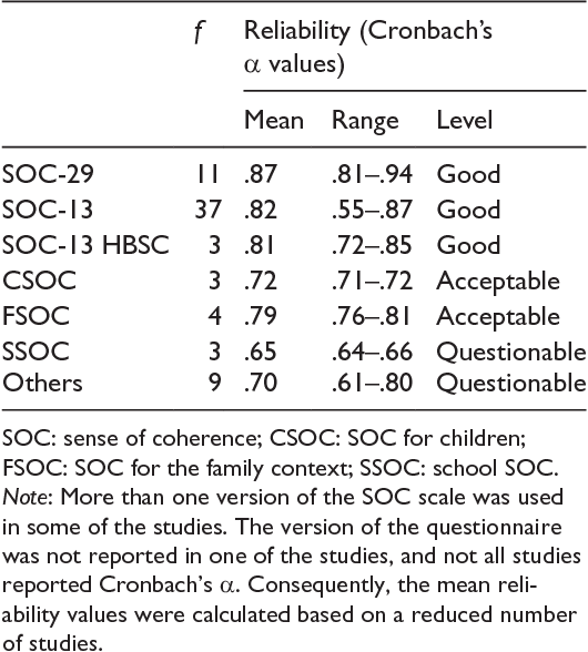 Table 1. Versions of the SOC scale and reliability in adolescent samples.
