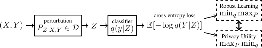 Figure 1 for Robust Machine Learning via Privacy/Rate-Distortion Theory