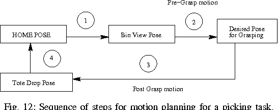 Figure 4 for Design and Development of an automated Robotic Pick & Stow System for an e-Commerce Warehouse