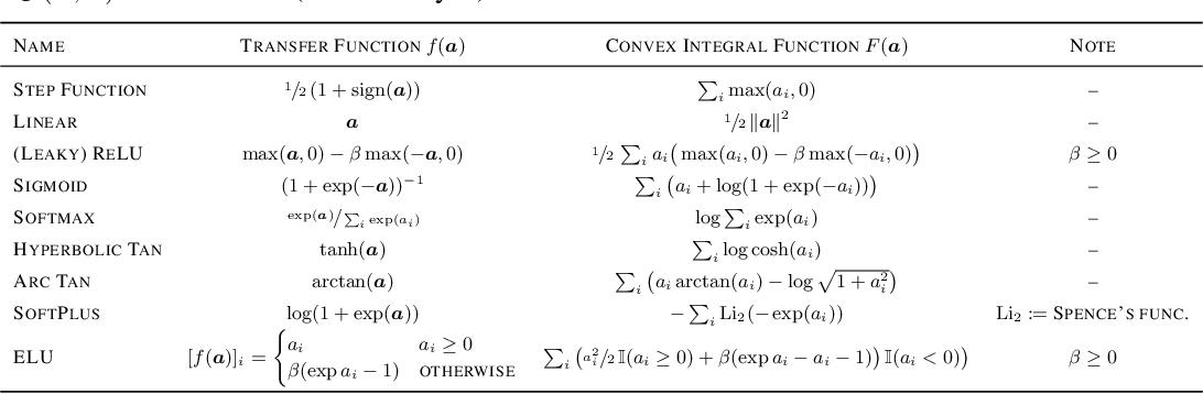 Figure 4 for LocoProp: Enhancing BackProp via Local Loss Optimization