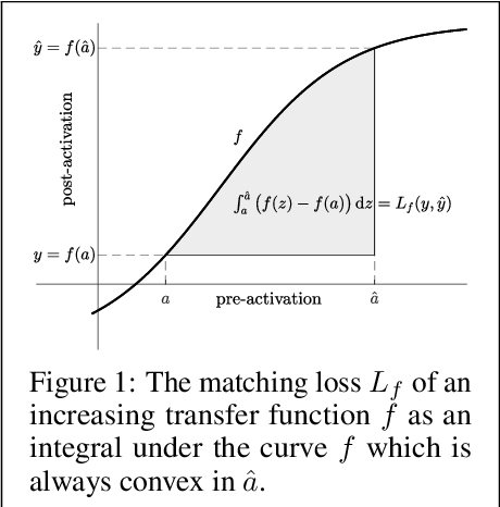 Figure 1 for LocoProp: Enhancing BackProp via Local Loss Optimization