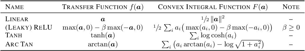 Figure 2 for LocoProp: Enhancing BackProp via Local Loss Optimization