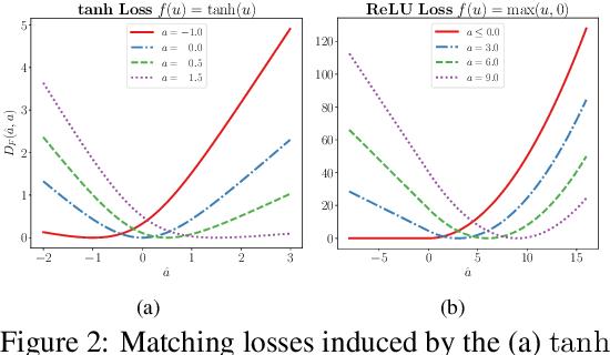 Figure 3 for LocoProp: Enhancing BackProp via Local Loss Optimization