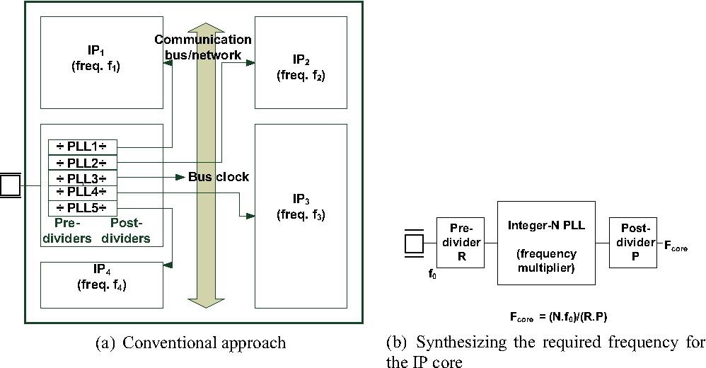 A Novel Clock Generation Algorithm For System On Chip Based On Least