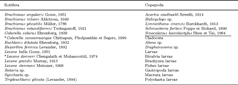 Table 3 From Description Of Lecane Yatseni Sp N Rotifera