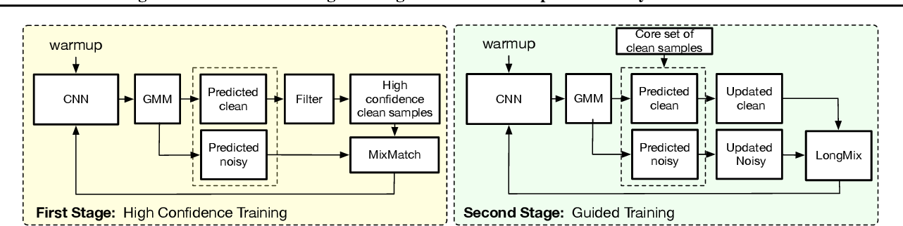 Figure 1 for LongReMix: Robust Learning with High Confidence Samples in a Noisy Label Environment